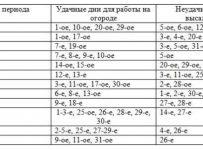 Лунный посевной календарь огородника 2019 в Харьковской области