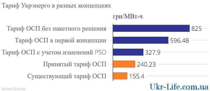 тарифы разных операторов  в 2021 году
